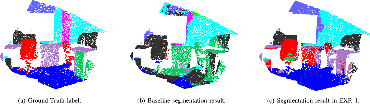 Figure 3 for Multiview Based 3D Scene Understanding On Partial Point Sets