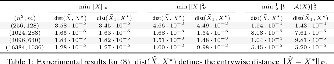 Figure 1 for Implicit regularization and solution uniqueness in over-parameterized matrix sensing