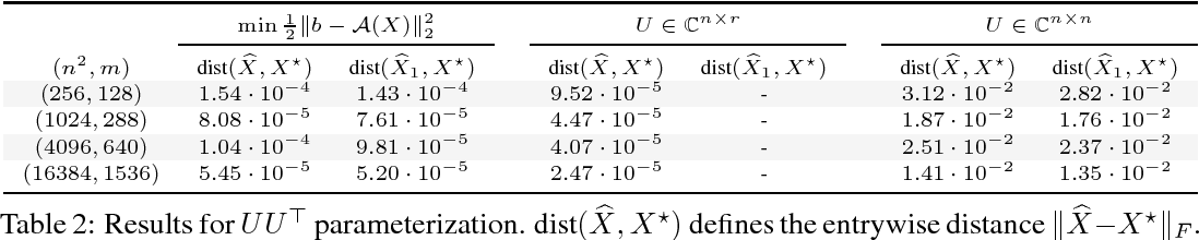 Figure 2 for Implicit regularization and solution uniqueness in over-parameterized matrix sensing