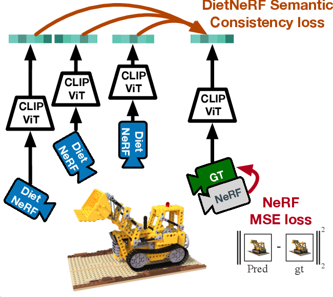 Figure 1 for Putting NeRF on a Diet: Semantically Consistent Few-Shot View Synthesis