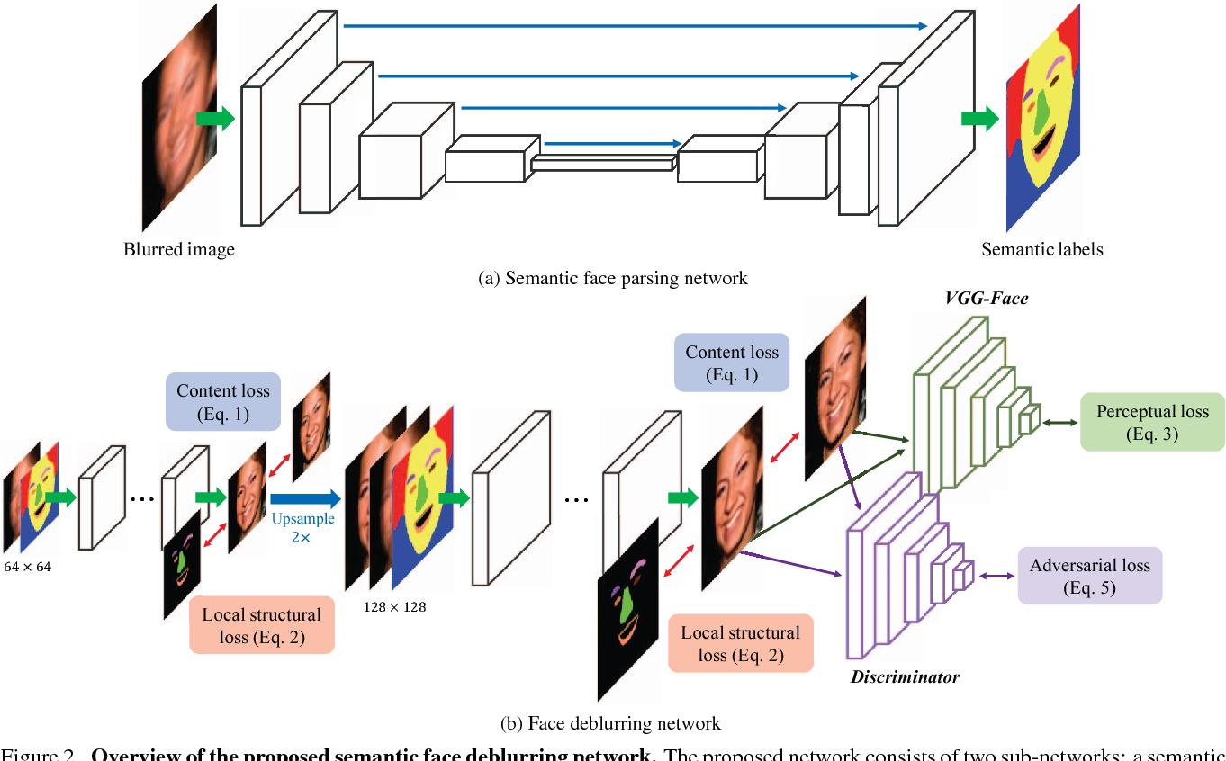 Figure 2 for Deep Semantic Face Deblurring
