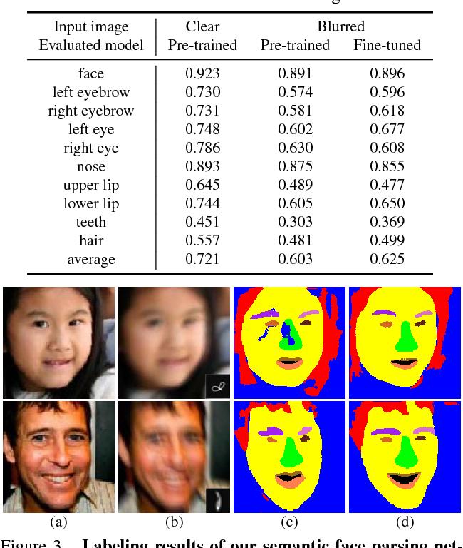 Figure 4 for Deep Semantic Face Deblurring