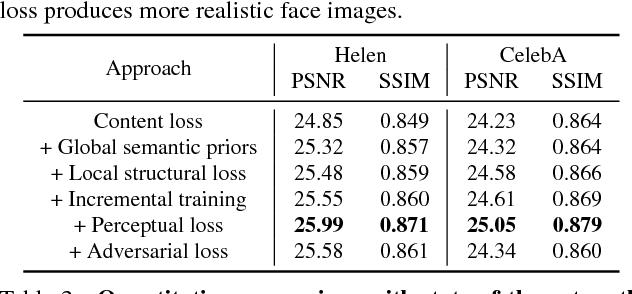 Figure 3 for Deep Semantic Face Deblurring