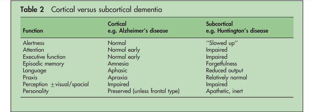 Table 2 From Neurological Syndromes Which Can Be Mistaken For