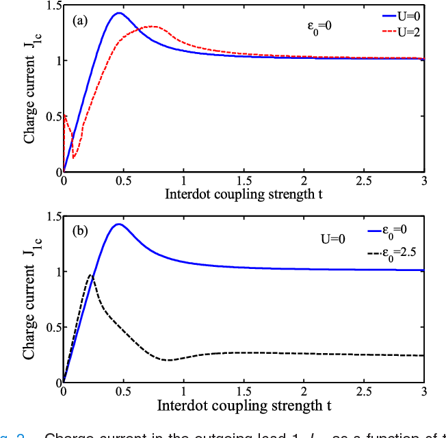 The Effects Of The Interdot And Lead Dot Coupling On The Spin And