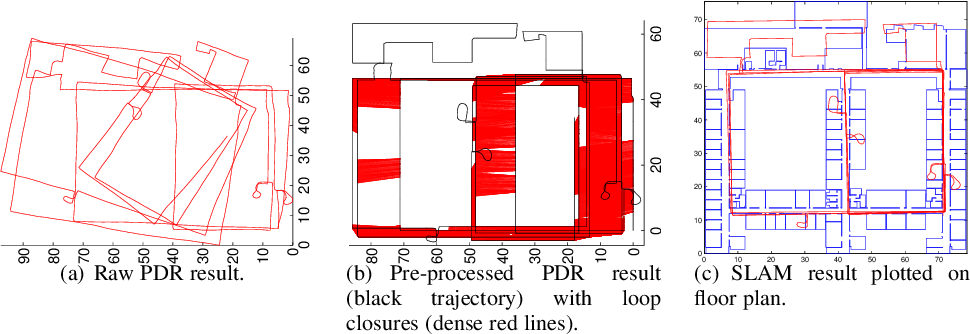 Figure 4 for Semi-automated Signal Surveying Using Smartphones and Floorplans