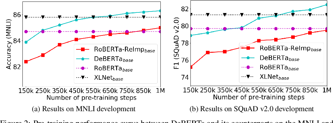 Figure 4 for DeBERTa: Decoding-enhanced BERT with Disentangled Attention