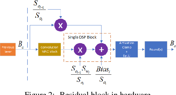 Figure 2 for NICE: Noise Injection and Clamping Estimation for Neural Network Quantization