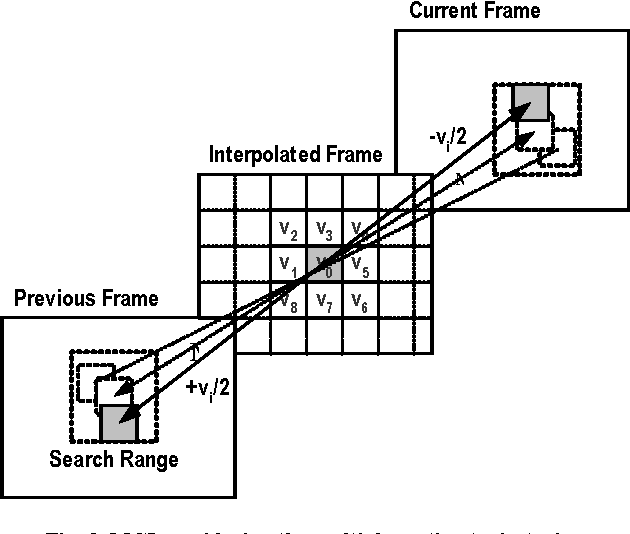 Weighted-adaptive motion-compensated frame rate up-conversion ...