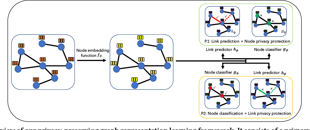 Figure 1 for Privacy-Preserving Representation Learning on Graphs: A Mutual Information Perspective