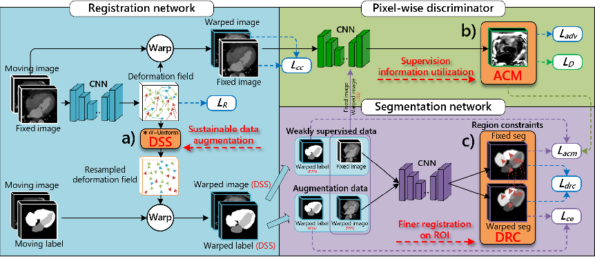 Figure 4 for Deep Complementary Joint Model for Complex Scene Registration and Few-shot Segmentation on Medical Images