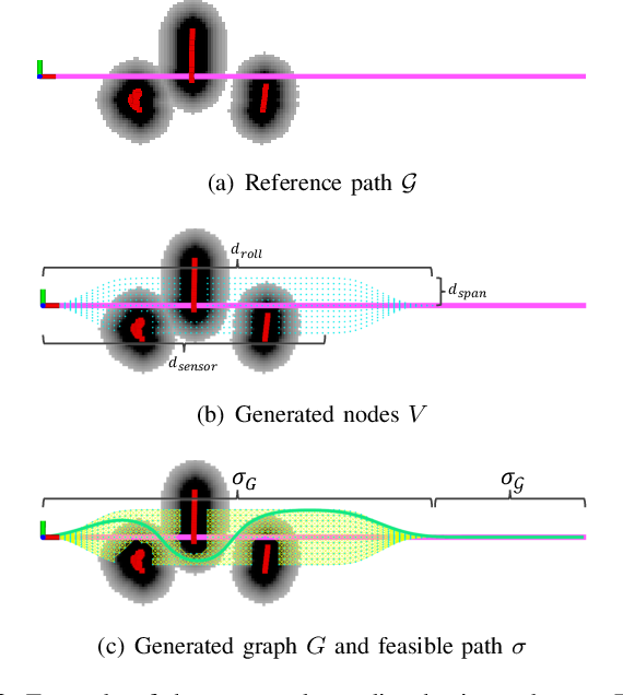 Figure 2 for A Receding Horizon Multi-Objective Planner for Autonomous Surface Vehicles in Urban Waterways