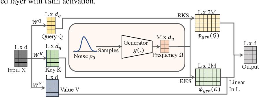 Figure 3 for On Learning the Transformer Kernel