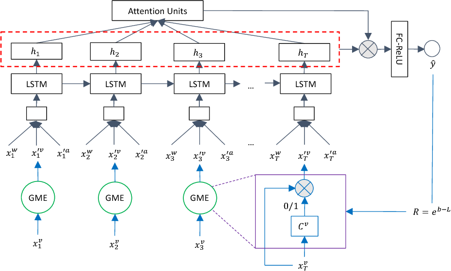 Figure 1 for Multimodal Sentiment Analysis with Word-Level Fusion and Reinforcement Learning