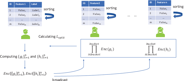 Figure 1 for PIVODL: Privacy-preserving vertical federated learning over distributed labels