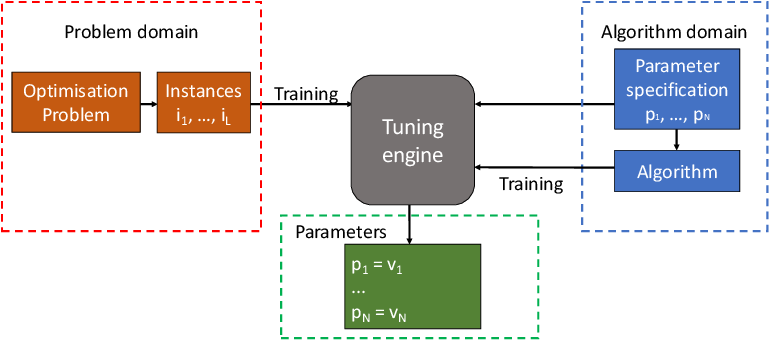 Figure 1 for MATE: A Model-based Algorithm Tuning Engine