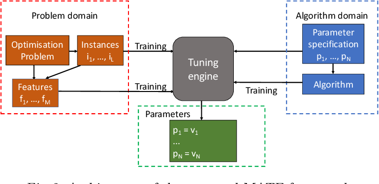 Figure 3 for MATE: A Model-based Algorithm Tuning Engine