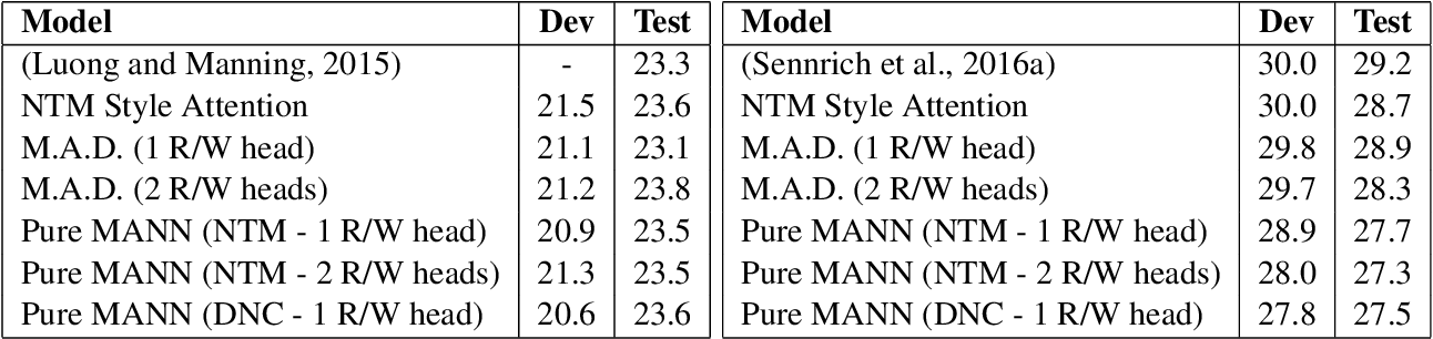Figure 2 for Memory-Augmented Neural Networks for Machine Translation