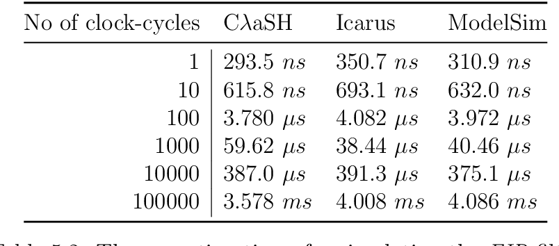 PDF] Co-simulation between CλaSH and traditional HDLs