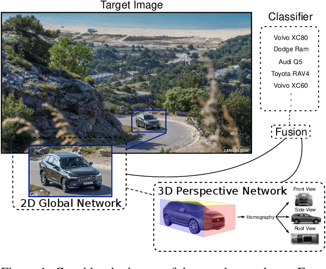 Figure 1 for Geometry-constrained Car Recognition Using a 3D Perspective Network