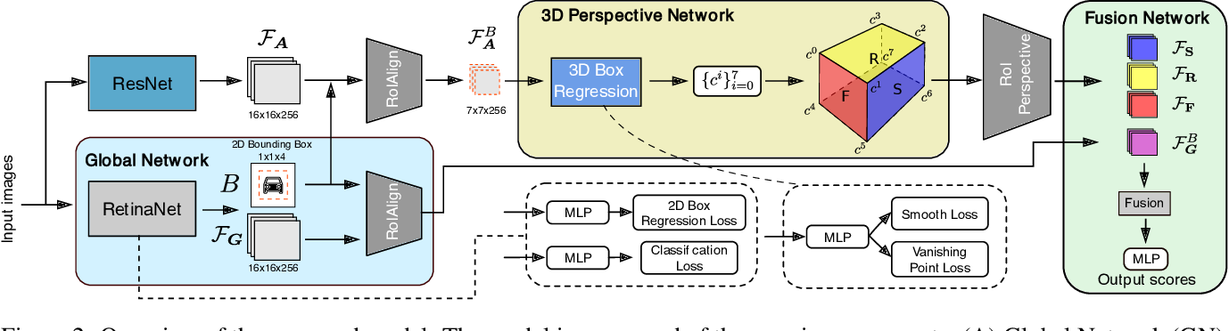 Figure 3 for Geometry-constrained Car Recognition Using a 3D Perspective Network