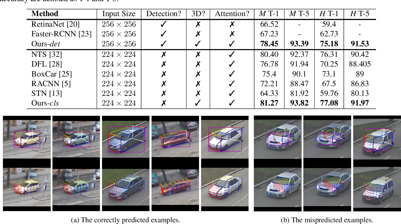 Figure 2 for Geometry-constrained Car Recognition Using a 3D Perspective Network