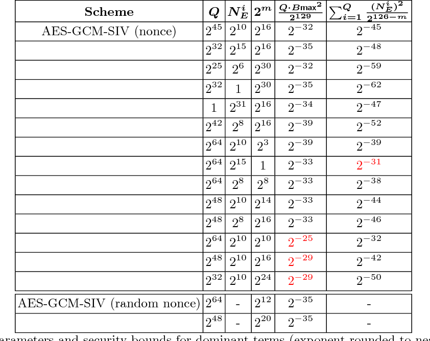 Table 1 from AES-GCM-SIV: Specification and Analysis