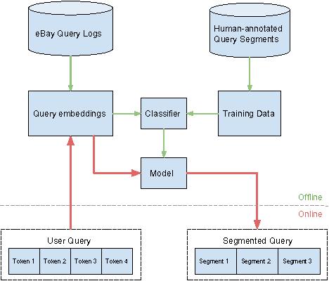 Figure 1 for Towards Semantic Query Segmentation