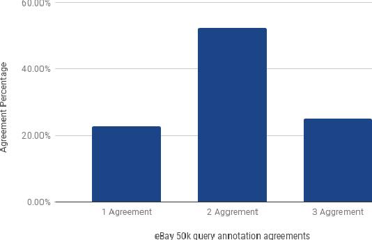 Figure 4 for Towards Semantic Query Segmentation
