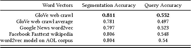 Figure 3 for Towards Semantic Query Segmentation