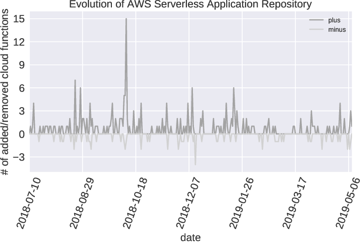 PDF] Quantitative Analysis of Cloud Function Evolution in the AWS