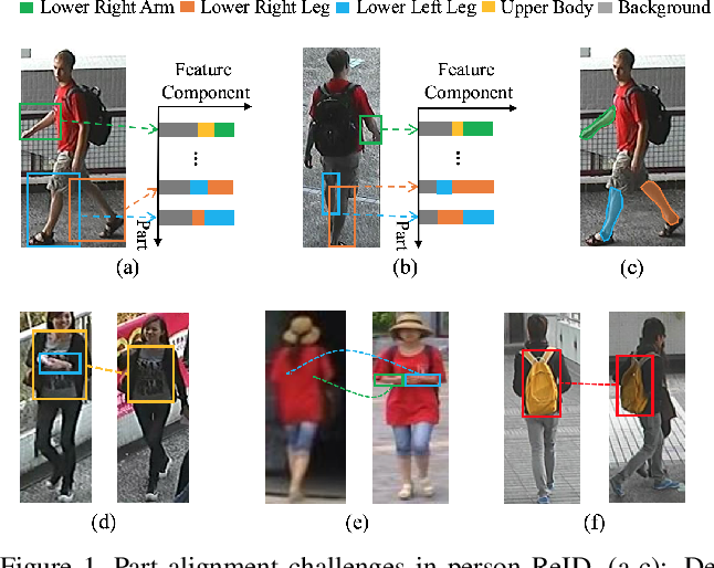 Figure 1 for Attention-Aware Compositional Network for Person Re-identification
