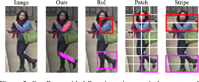 Figure 3 for Attention-Aware Compositional Network for Person Re-identification