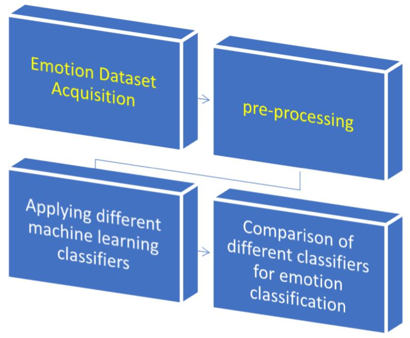 Figure 1 for Performance Evaluation of Supervised Machine Learning Techniques for Efficient Detection of Emotions from Online Content
