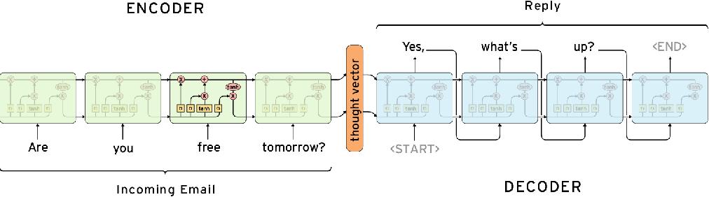 Figure 3 for soc2seq: Social Embedding meets Conversation Model