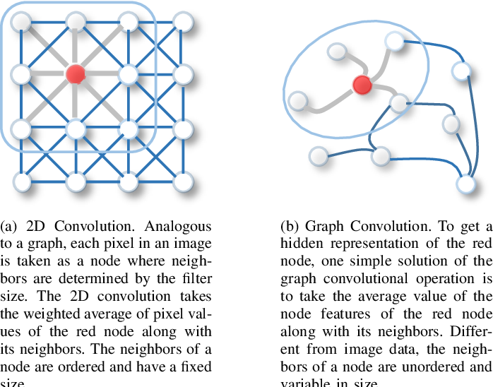 Figure 1 for A Comprehensive Survey on Graph Neural Networks