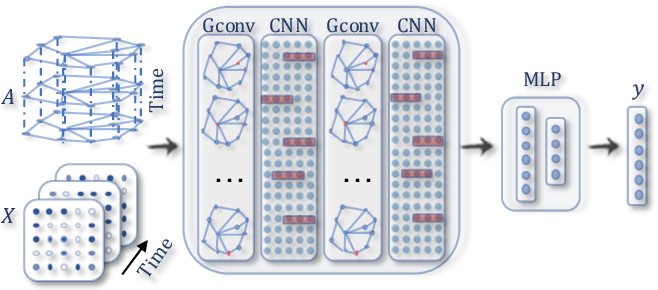 Figure 2 for A Comprehensive Survey on Graph Neural Networks