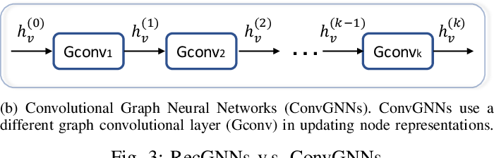 Figure 3 for A Comprehensive Survey on Graph Neural Networks