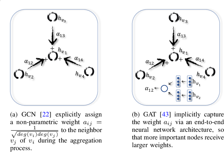 Figure 4 for A Comprehensive Survey on Graph Neural Networks