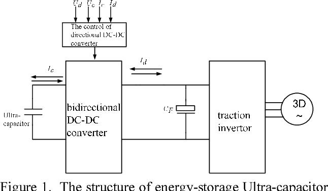 Fast Forward Regenerative Braking System Project — ZwiftItaly