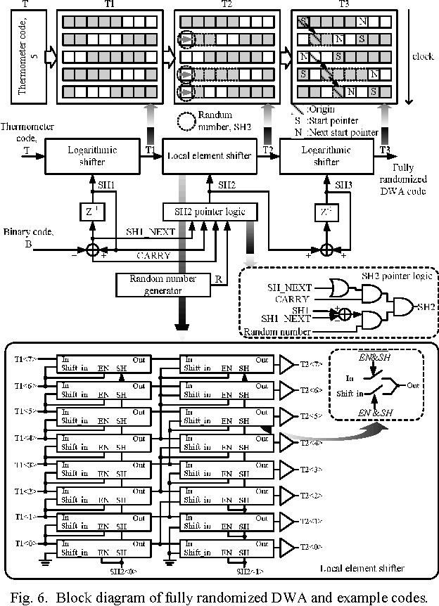 Figure 6 from A 105 5 dB, 0 49 mm2 Audio ΣΔ modulator using chopper