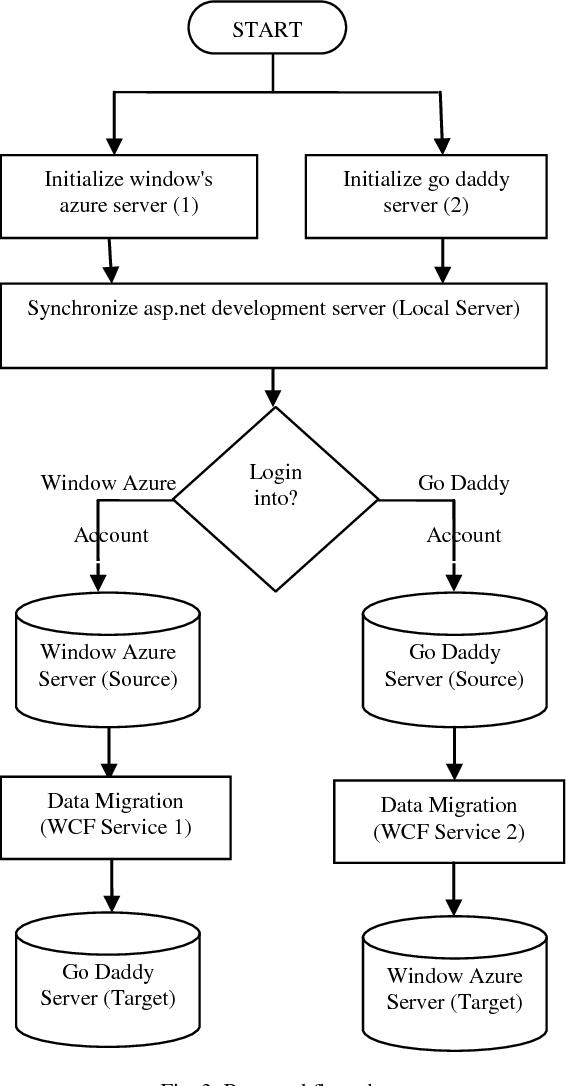 PDF] Integration of Heterogeneous Cloud Storages through an