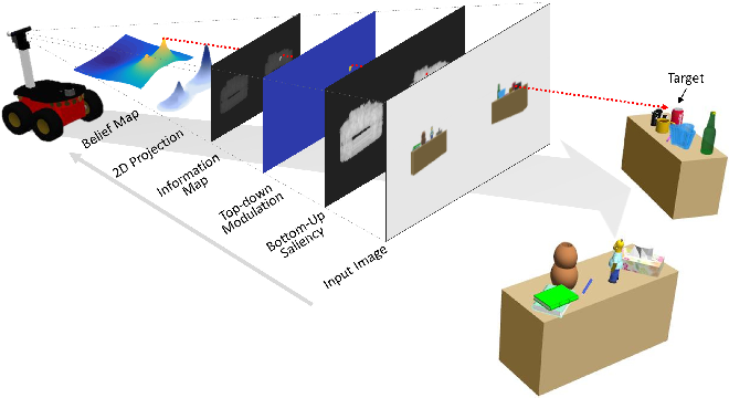 Figure 1 for Attention-based Active Visual Search for Mobile Robots