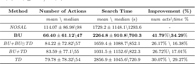 Figure 4 for Attention-based Active Visual Search for Mobile Robots