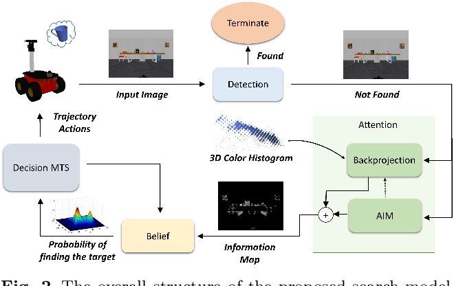 Figure 3 for Attention-based Active Visual Search for Mobile Robots