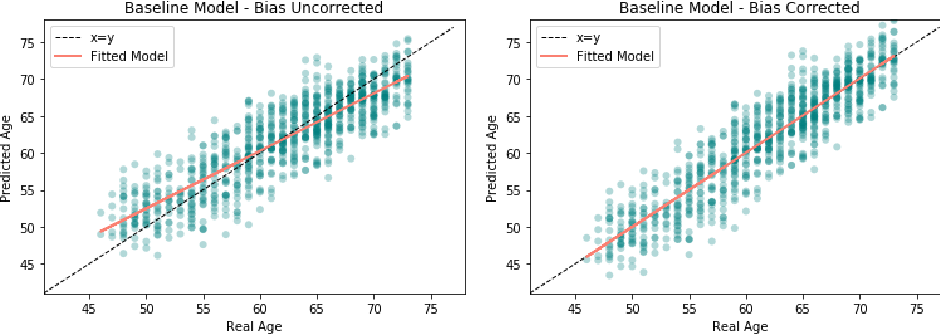 Figure 3 for Patch-based Brain Age Estimation from MR Images