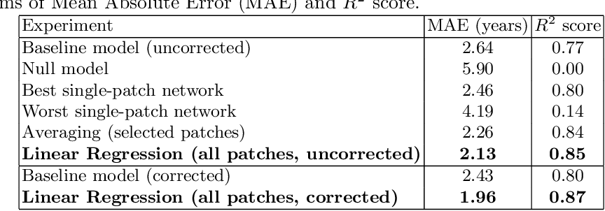 Figure 2 for Patch-based Brain Age Estimation from MR Images
