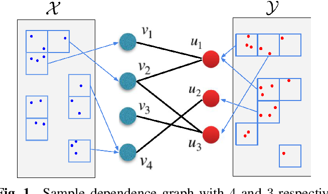 Figure 1 for Scalable Mutual Information Estimation using Dependence Graphs