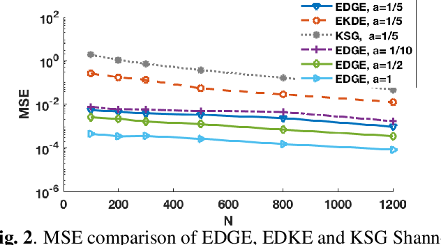 Figure 2 for Scalable Mutual Information Estimation using Dependence Graphs