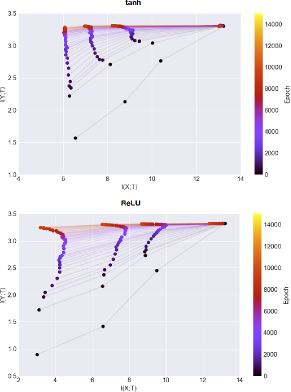 Figure 3 for Scalable Mutual Information Estimation using Dependence Graphs